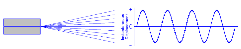 The vibratory pattern that is traced out when the sequence of displacements is graphed is called a sinusoid.
